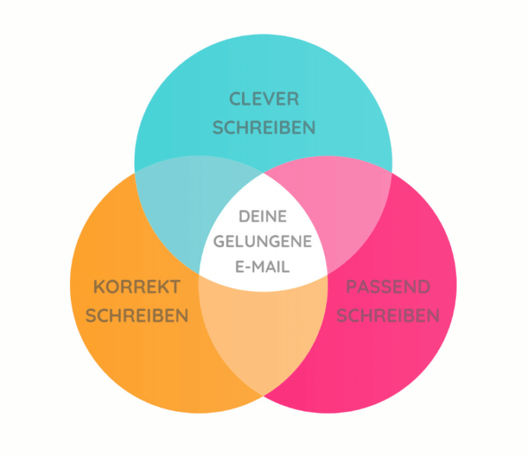mail po niemiecku